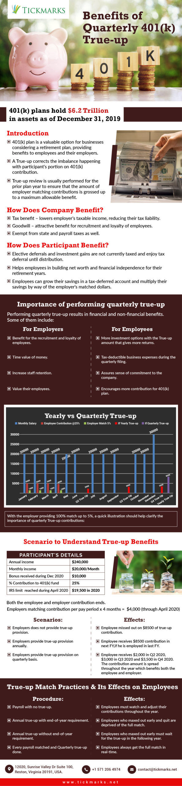 An infographics that explains the benefits of quarterly 401k true up with images and bar charts.