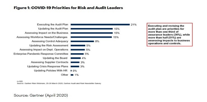 A bar chart representing COVID-19 priorities for Risk and Audit Leaders, important for a virtual accountant.