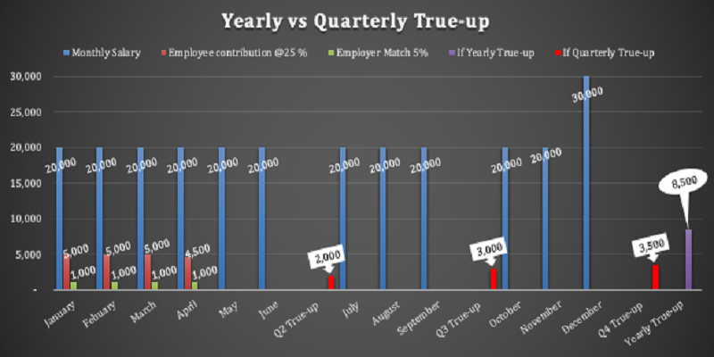 A bar chart diagram that represents yearly vs quarterly true up.