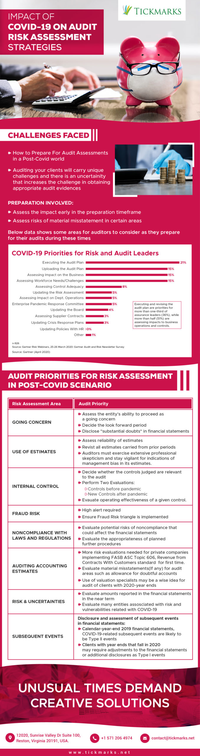 An infographics that explains the impact of COVID-19 on audit risk assessment strategies with virtual bookkeeping solutions provider image and bar chart diagrams.