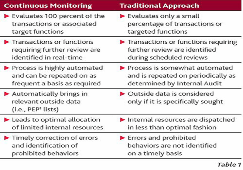 Differentiating Continuous Monitoring and Traditional approach used in Internal Auditing for expense monitoring program